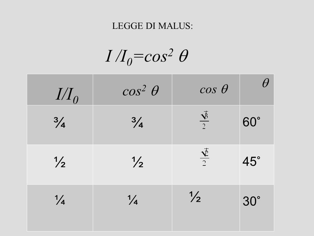 LEGGE DI MALUS: I /I0=cos2  I/I0 cos2  cos   ¾ 60° ½ 45° ¼ 30°