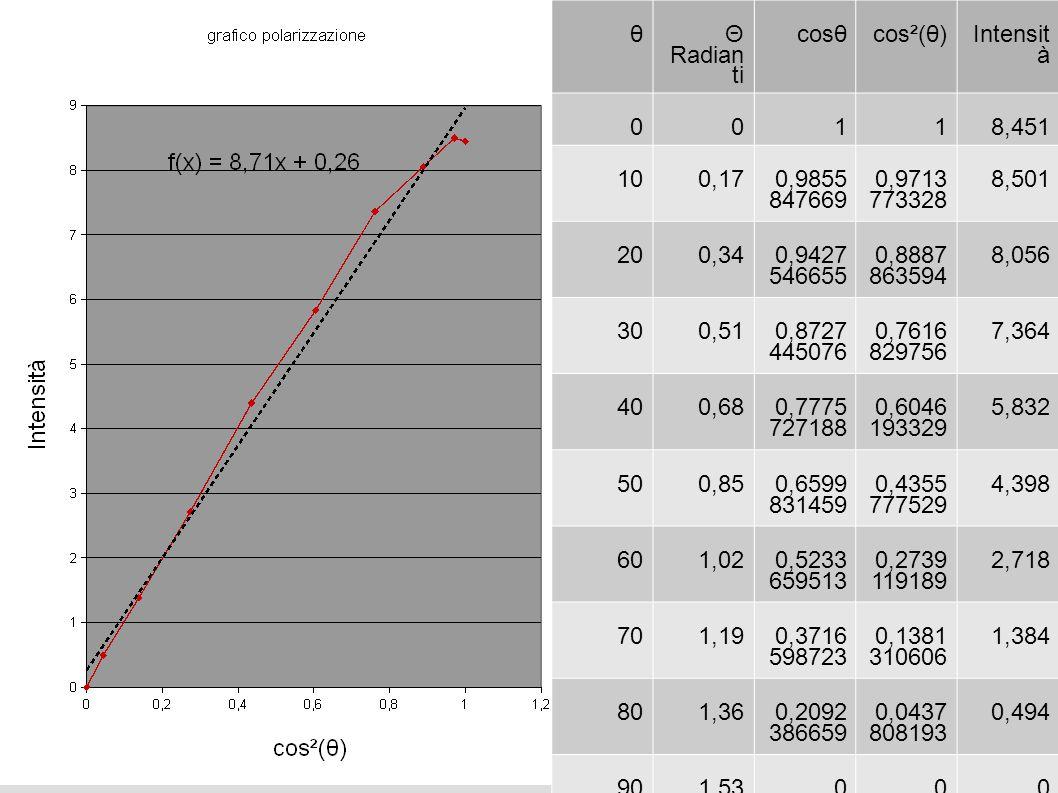 θ Θ Radianti. cosθ. cos²(θ) Intensità. 1. 8,451. 10. 0,17. 0,9855847669. 0,9713773328. 8,501.