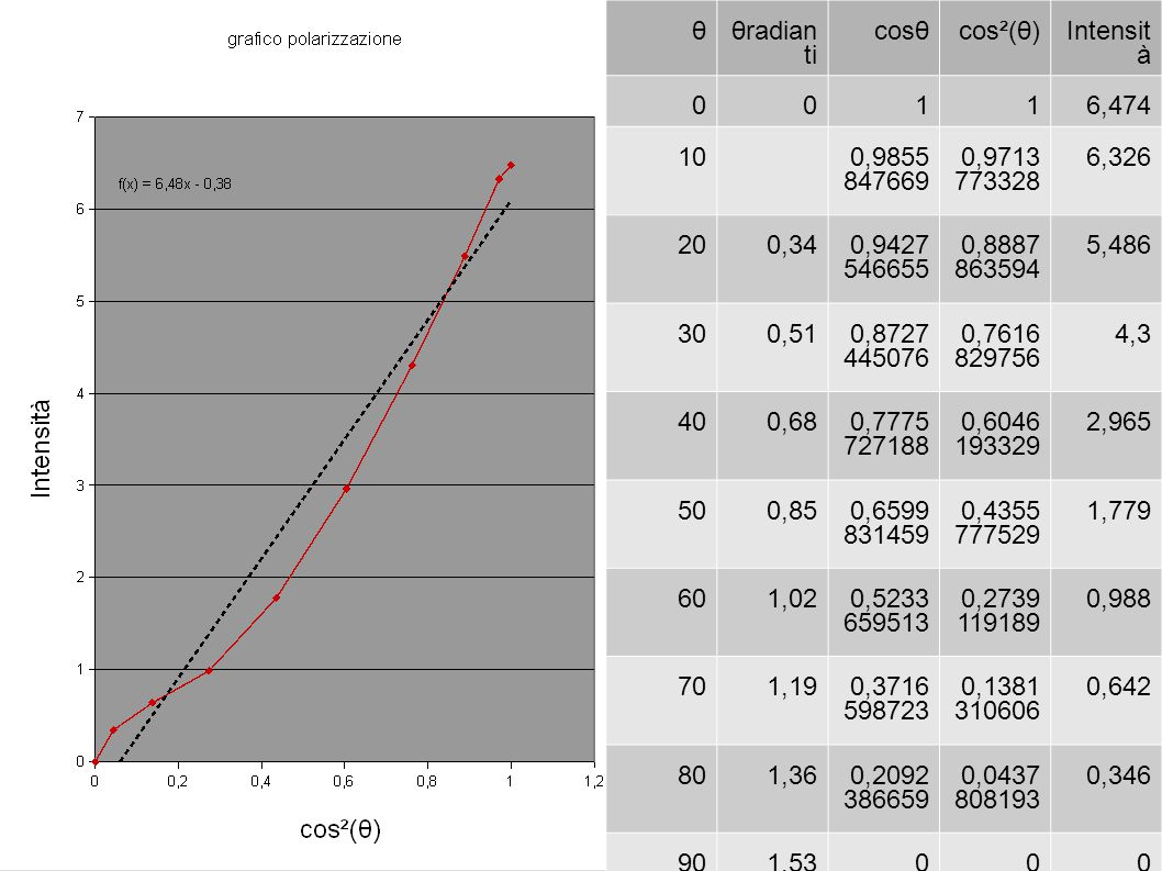 θ θradianti. cosθ. cos²(θ) Intensità. 1. 6,474. 10. 0,9855847669. 0,9713773328. 6,326. 20.