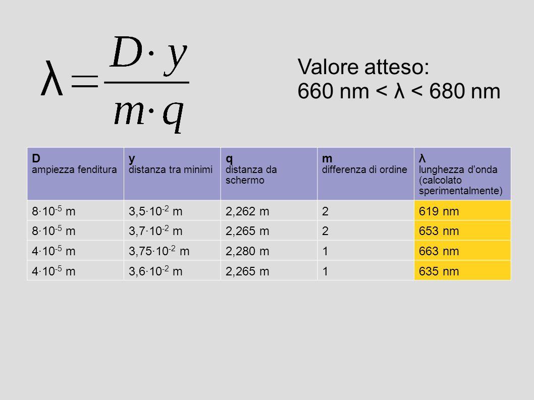 Valore atteso: 660 nm < λ < 680 nm D y q m λ 8·10-5 m 3,5·10-2 m