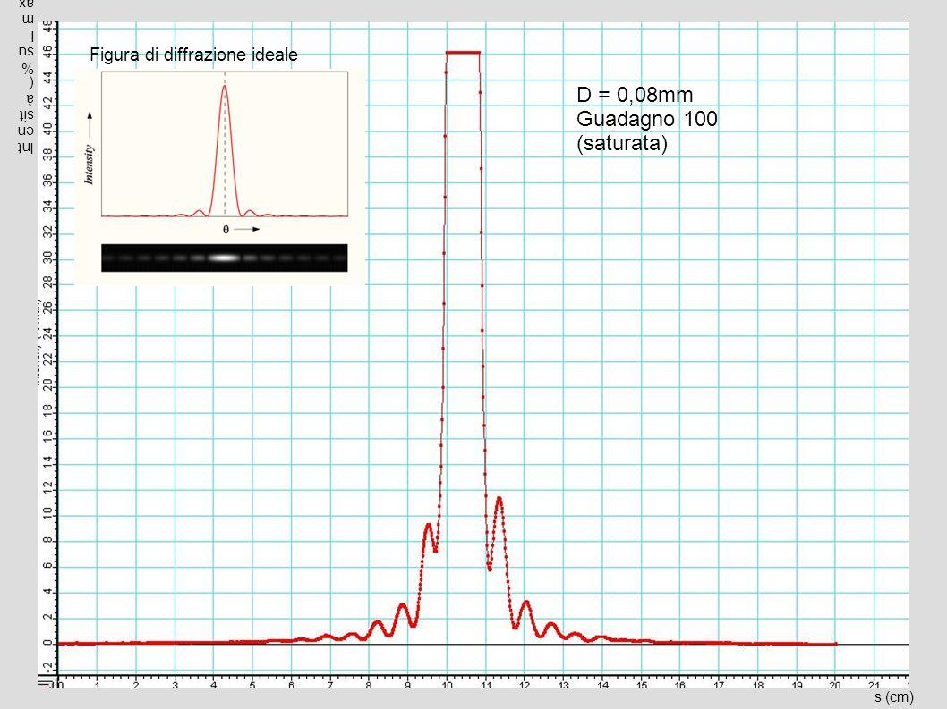 D = 0,08mm Guadagno 100 (saturata) Figura di diffrazione ideale