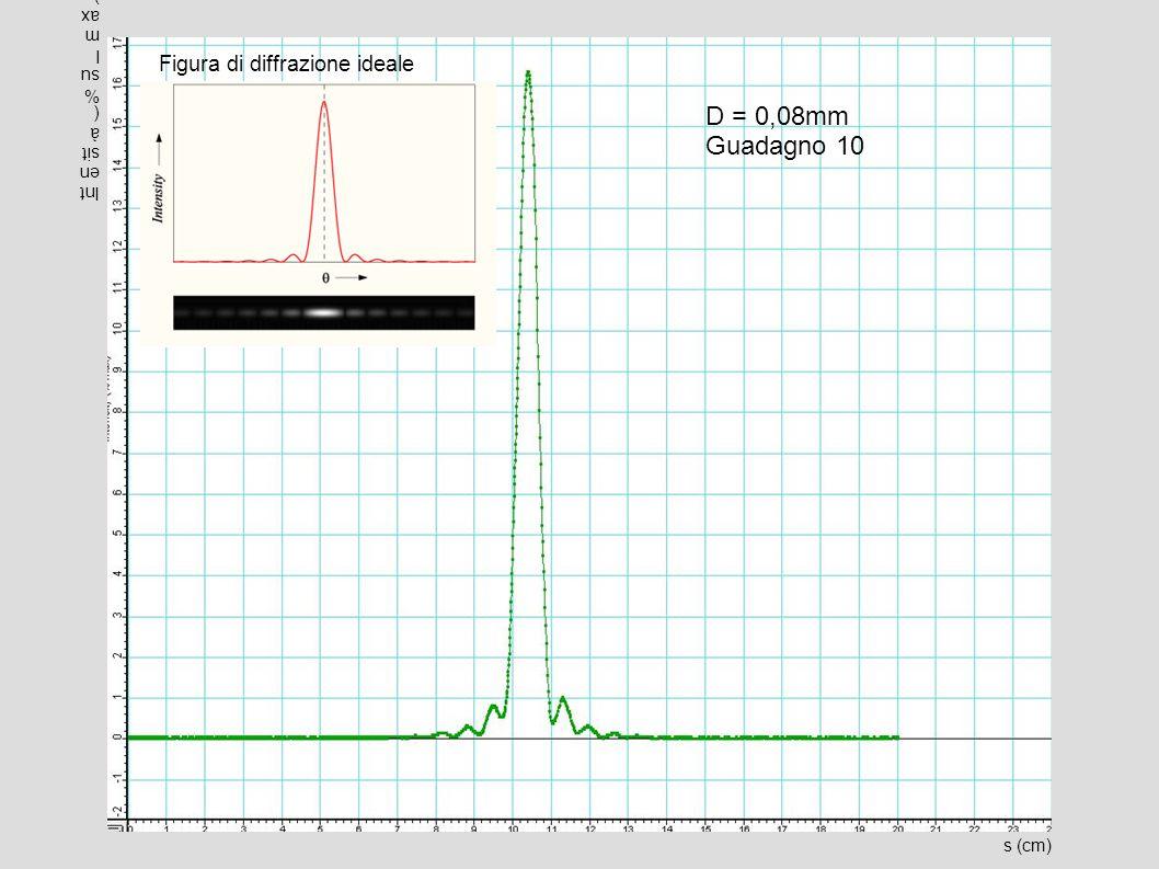 D = 0,08mm Guadagno 10 Figura di diffrazione ideale