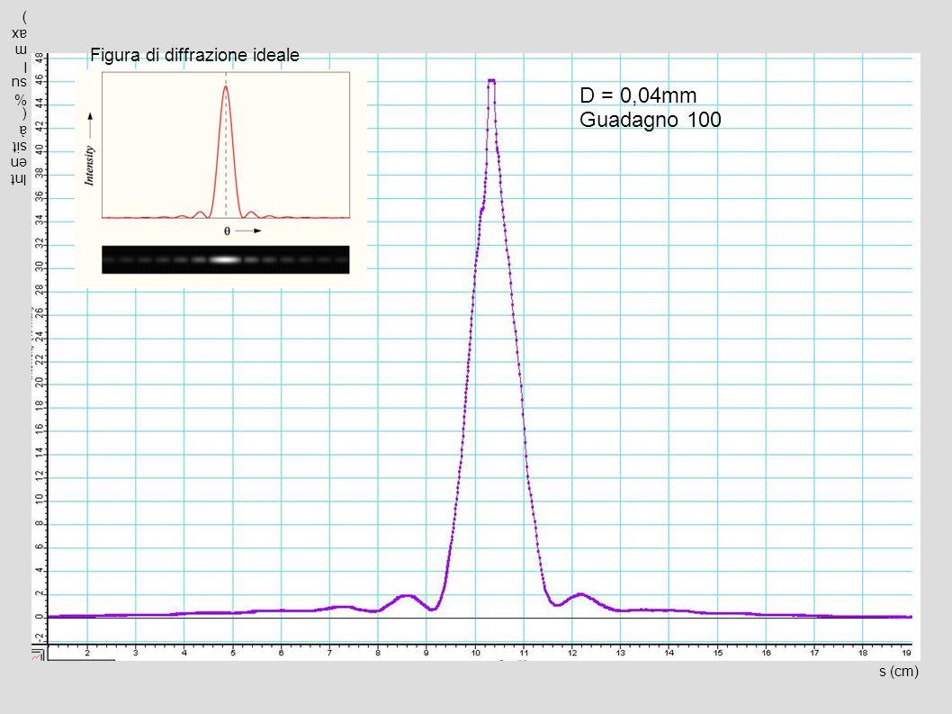 D = 0,04mm Guadagno 100 Figura di diffrazione ideale
