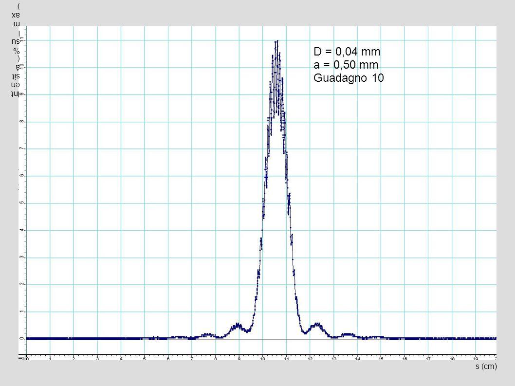 D = 0,04 mm a = 0,50 mm Guadagno 10 Intensità (% sul max) s (cm)