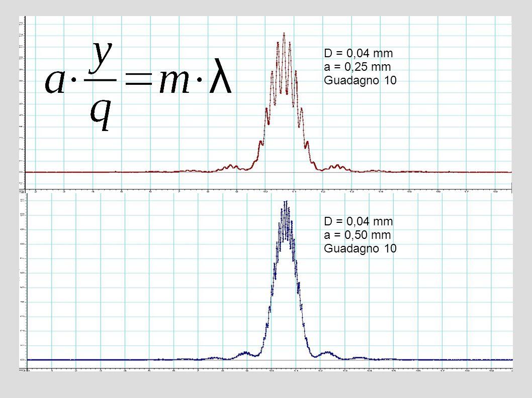 D = 0,04 mm a = 0,25 mm Guadagno 10 D = 0,04 mm a = 0,50 mm Guadagno 10