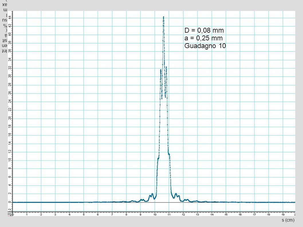 Intensità (% sul max) D = 0,08 mm a = 0,25 mm Guadagno 10 s (cm)