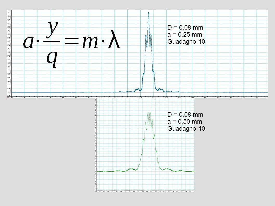 D = 0,08 mm a = 0,25 mm Guadagno 10 D = 0,08 mm a = 0,50 mm Guadagno 10