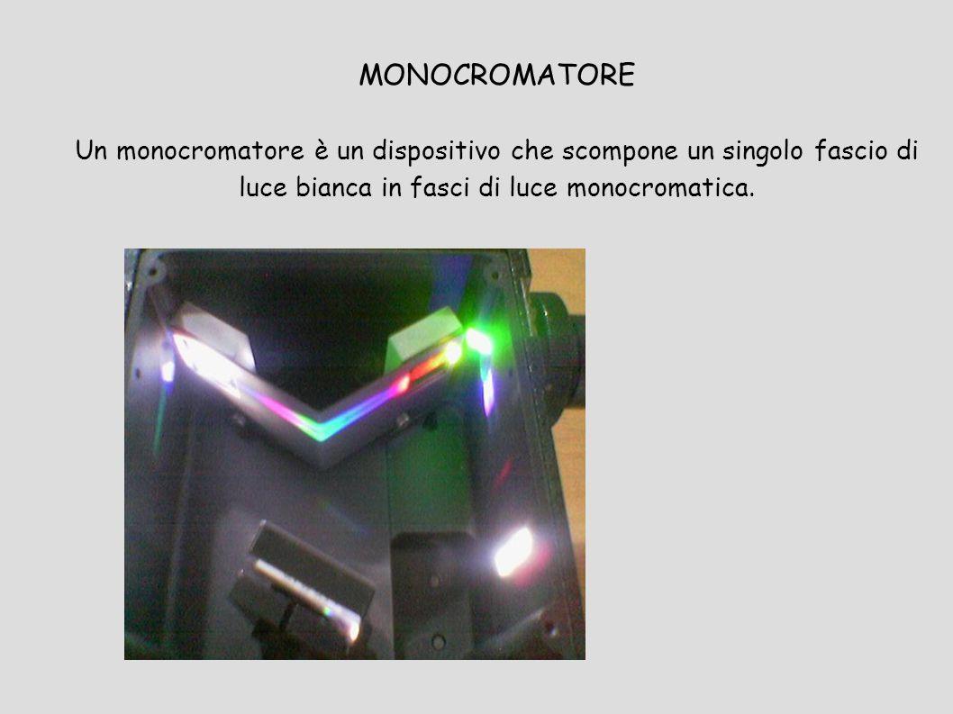 MONOCROMATORE Un monocromatore è un dispositivo che scompone un singolo fascio di luce bianca in fasci di luce monocromatica.
