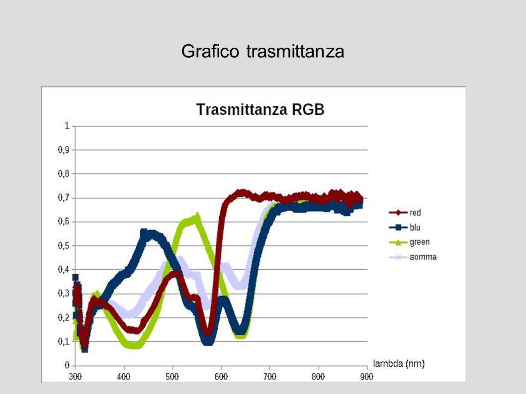 Grafico trasmittanza