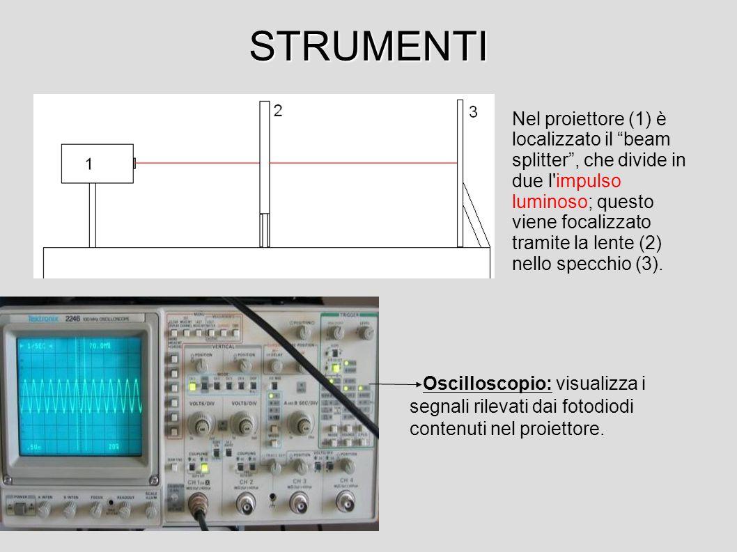 STRUMENTI Oscilloscopio: visualizza i segnali rilevati dai fotodiodi contenuti nel proiettore.