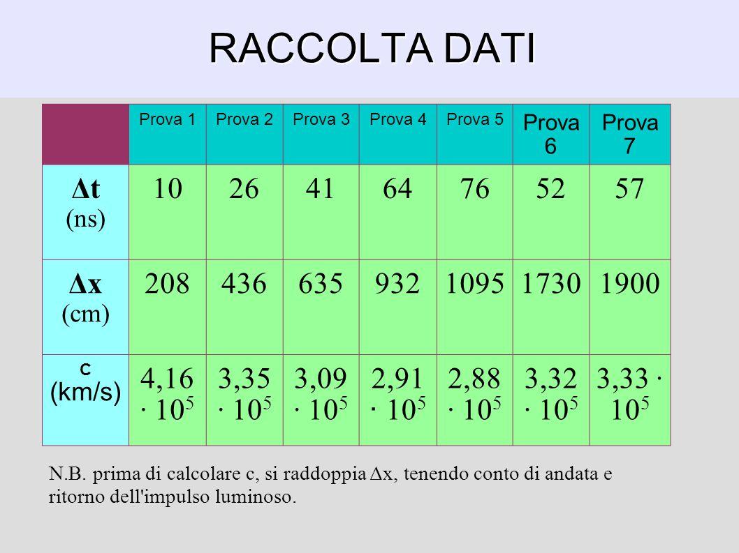 RACCOLTA DATI Prova 1. Prova 2. Prova 3. Prova 4. Prova 5. Prova 6. Prova 7. Δt. (ns) 10. 26.