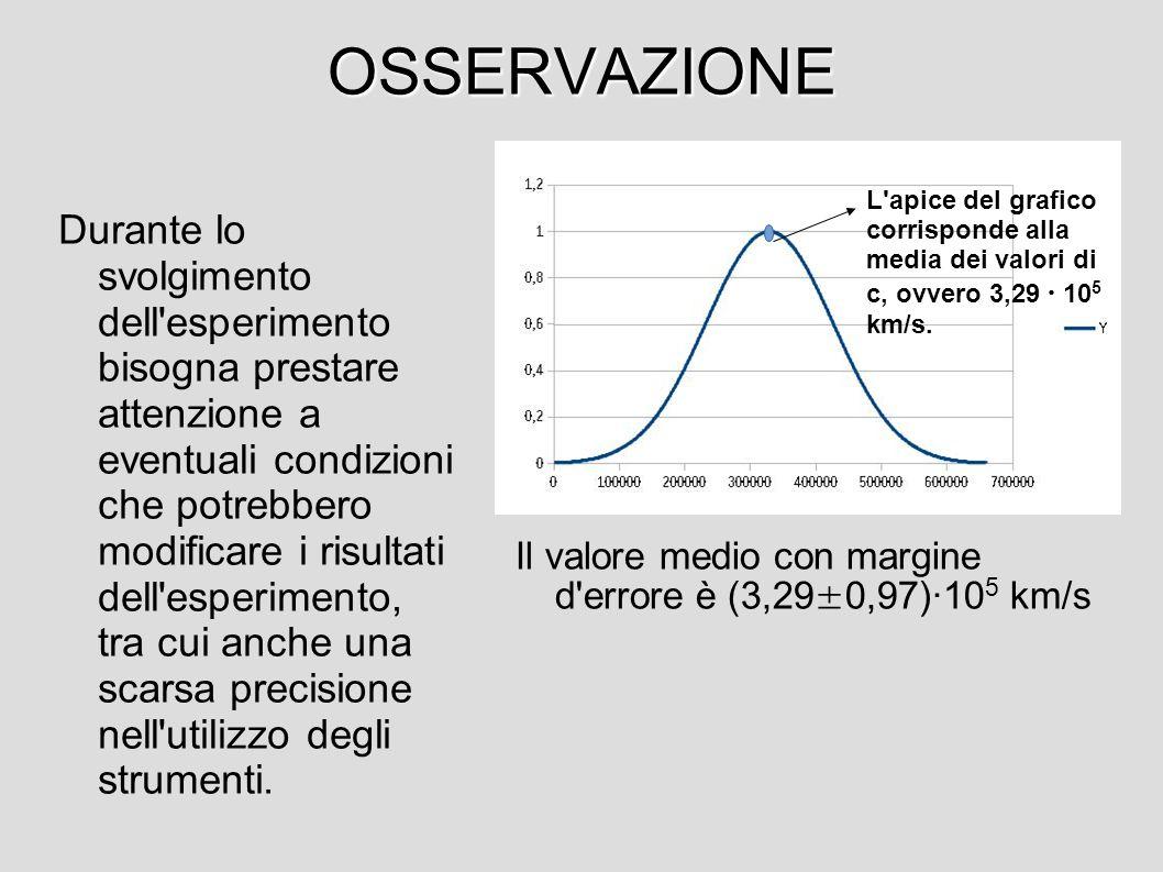 OSSERVAZIONE L apice del grafico corrisponde alla media dei valori di c, ovvero 3,29 ∙ 105 km/s.