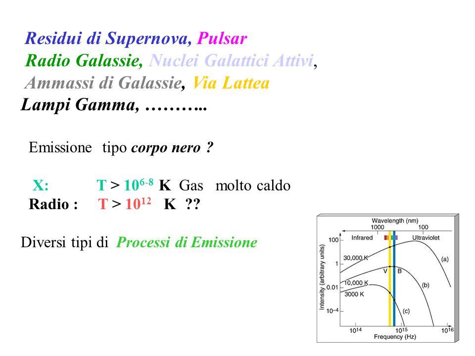 Radio Galassie, Nuclei Galattici Attivi,