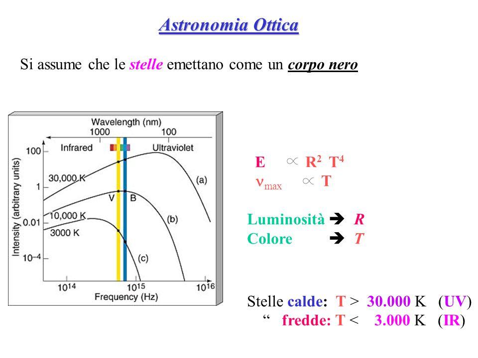 Astronomia Ottica Si assume che le stelle emettano come un corpo nero