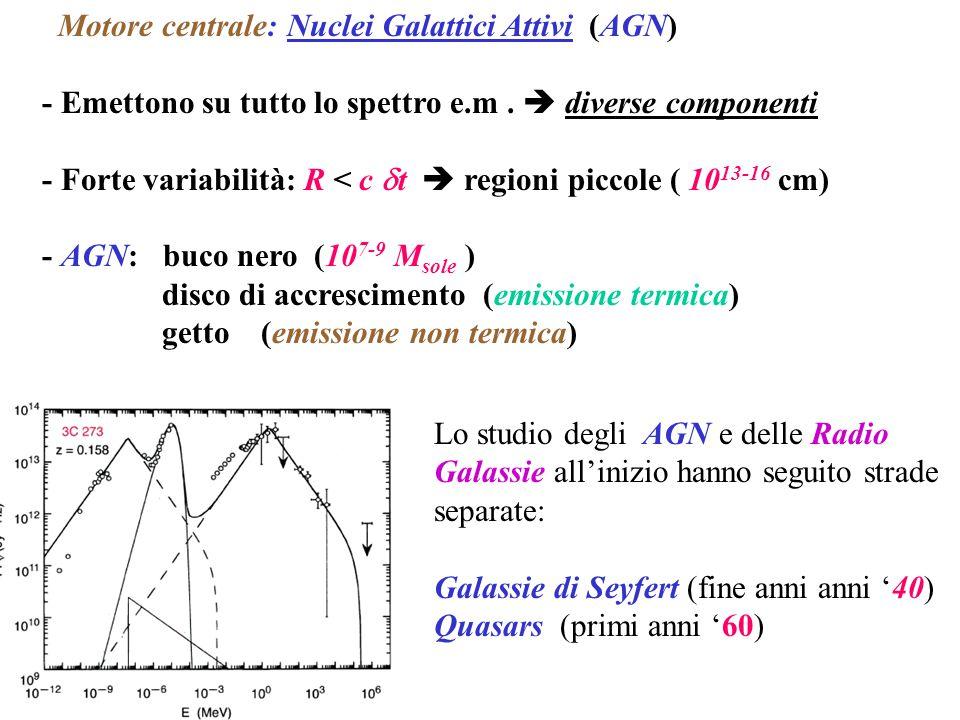 Motore centrale: Nuclei Galattici Attivi (AGN)