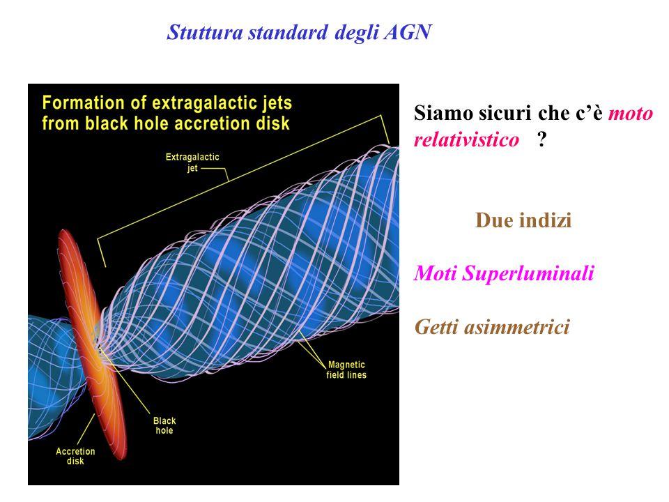 Stuttura standard degli AGN