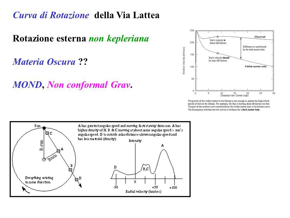 Curva di Rotazione della Via Lattea