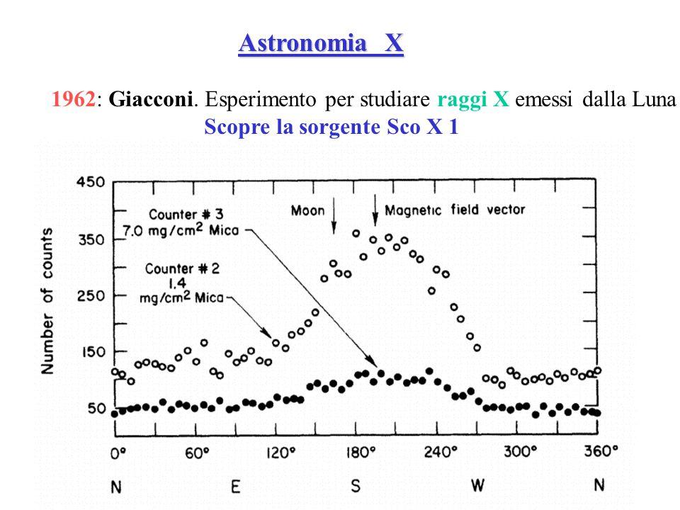 Astronomia X 1962: Giacconi. Esperimento per studiare raggi X emessi dalla Luna.