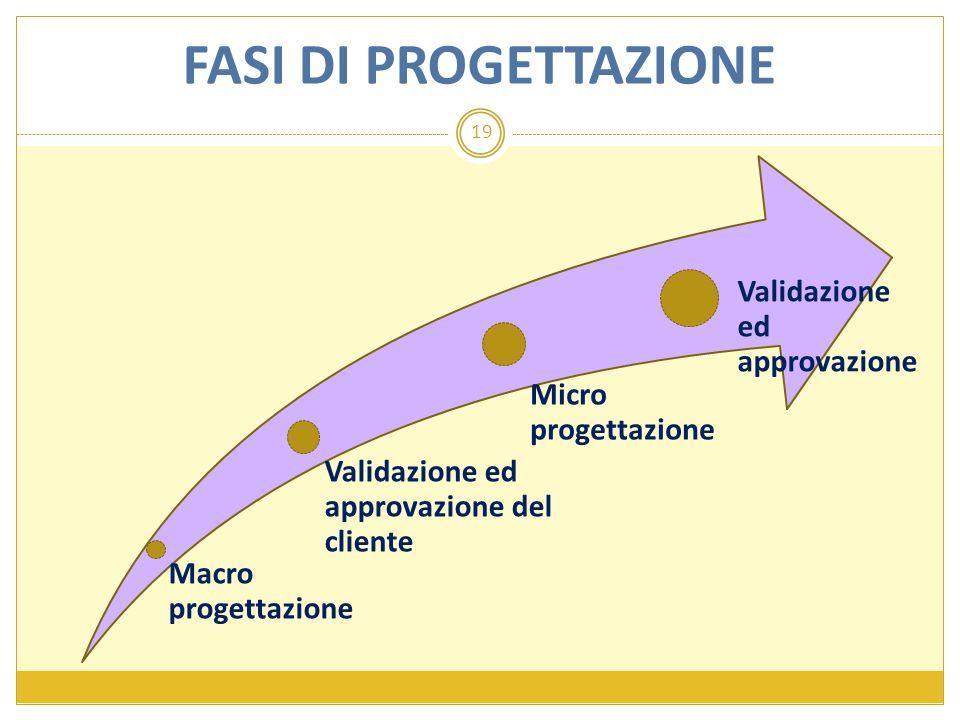 FASI DI PROGETTAZIONE Macro progettazione
