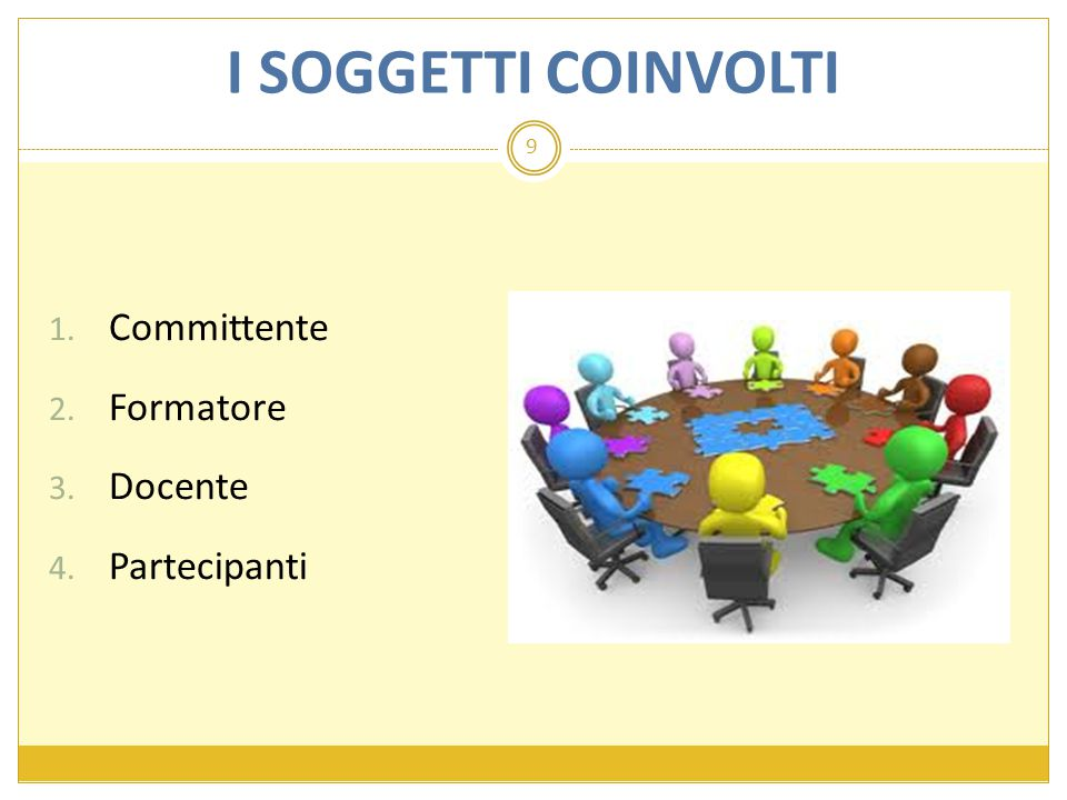 I SOGGETTI COINVOLTI 9 Committente Formatore Docente Partecipanti