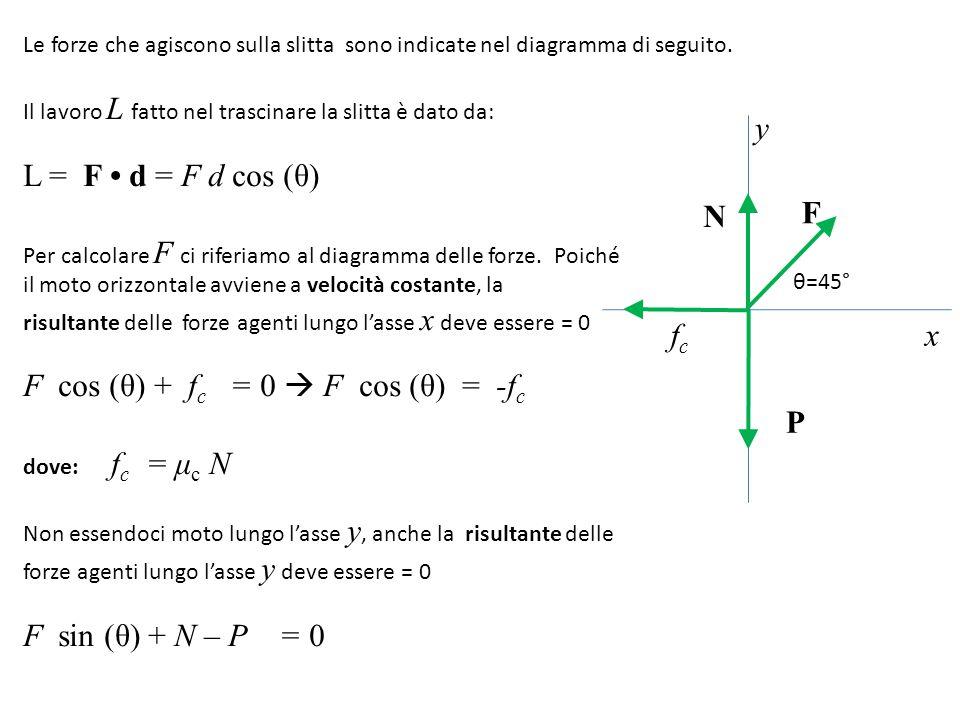 F cos (θ) + fc = 0  F cos (θ) = -fc
