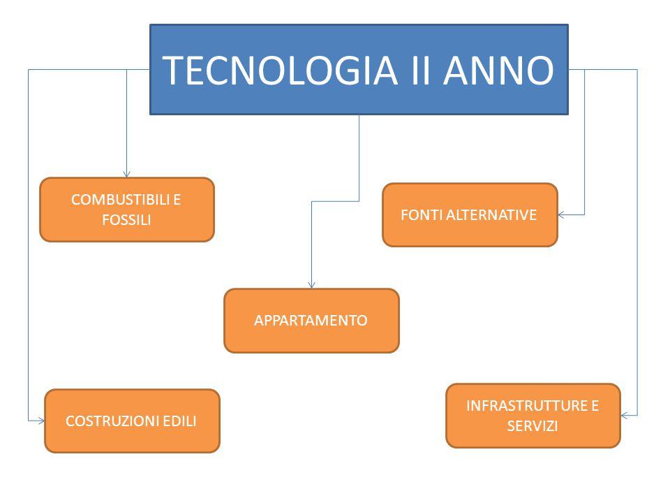 TECNOLOGIA II ANNO COMBUSTIBILI E FOSSILI FONTI ALTERNATIVE