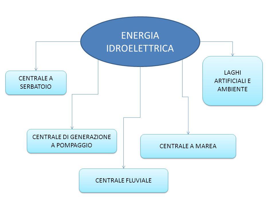 ENERGIA IDROELETTRICA