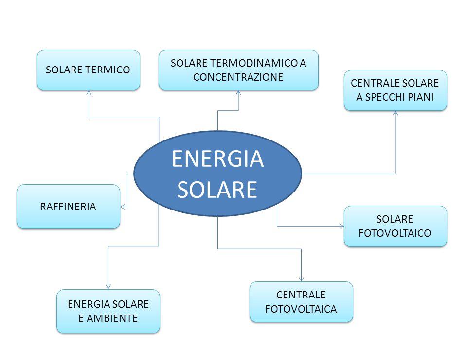 ENERGIA SOLARE SOLARE TERMODINAMICO A CONCENTRAZIONE SOLARE TERMICO