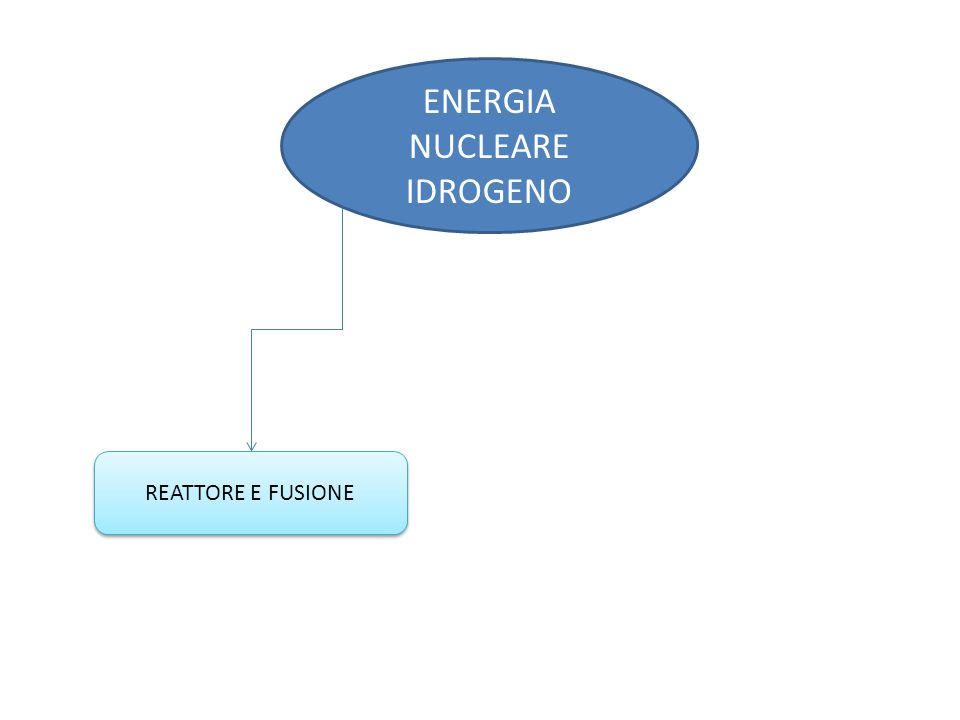 ENERGIA NUCLEARE IDROGENO