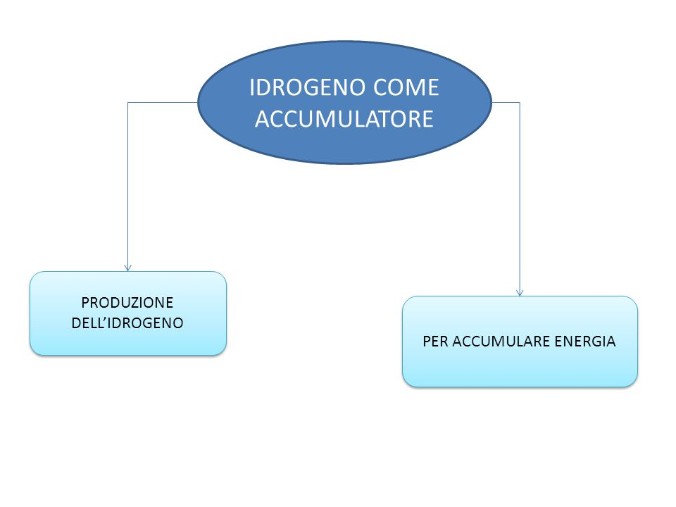 IDROGENO COME ACCUMULATORE