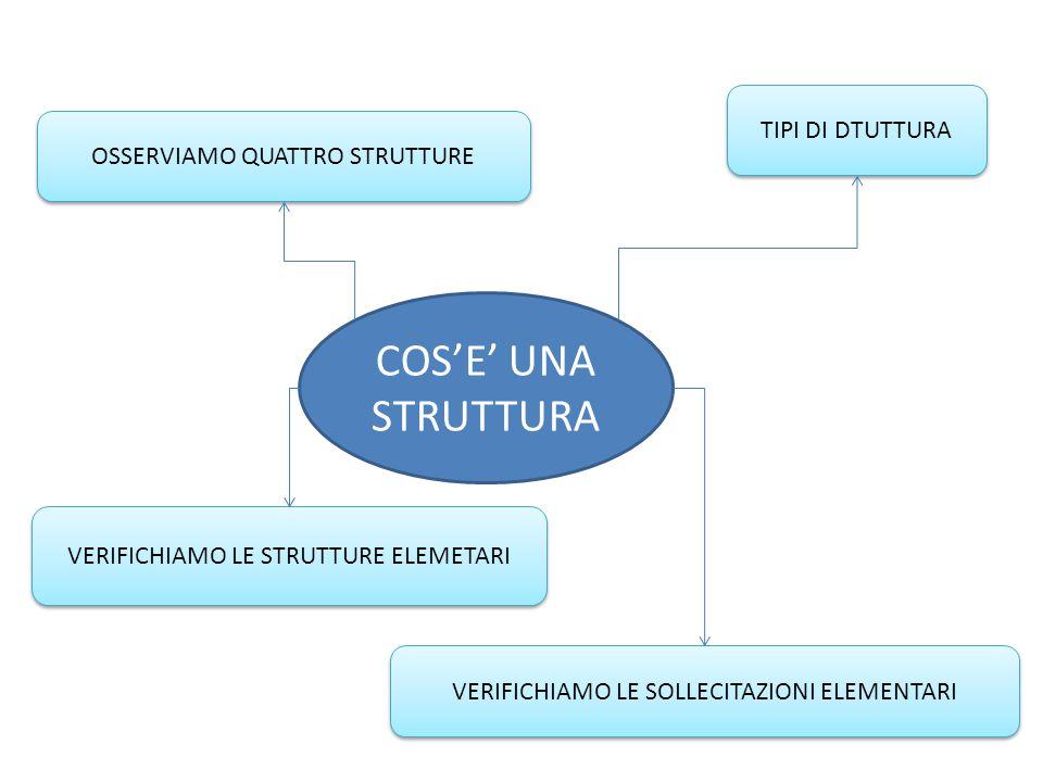 COS'E' UNA STRUTTURA TIPI DI DTUTTURA OSSERVIAMO QUATTRO STRUTTURE