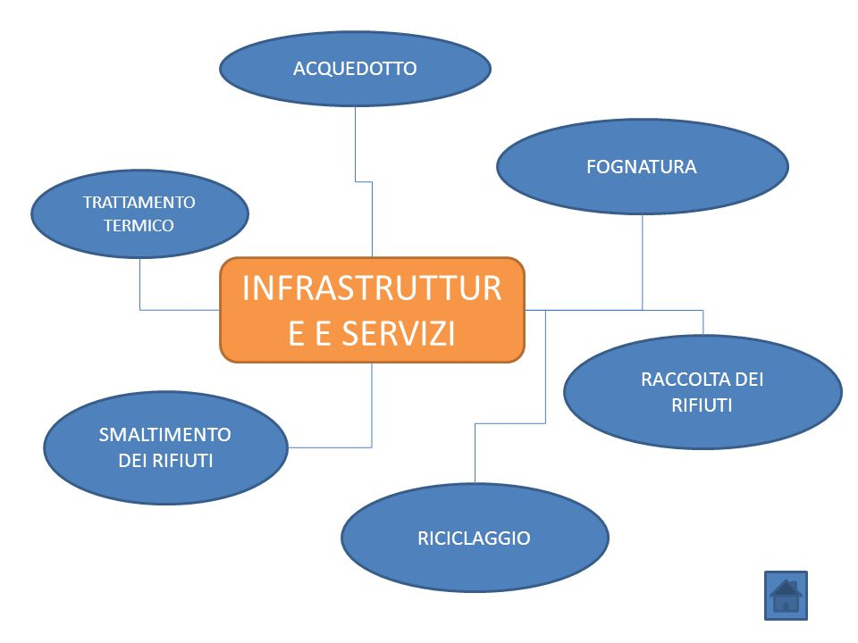 INFRASTRUTTURE E SERVIZI