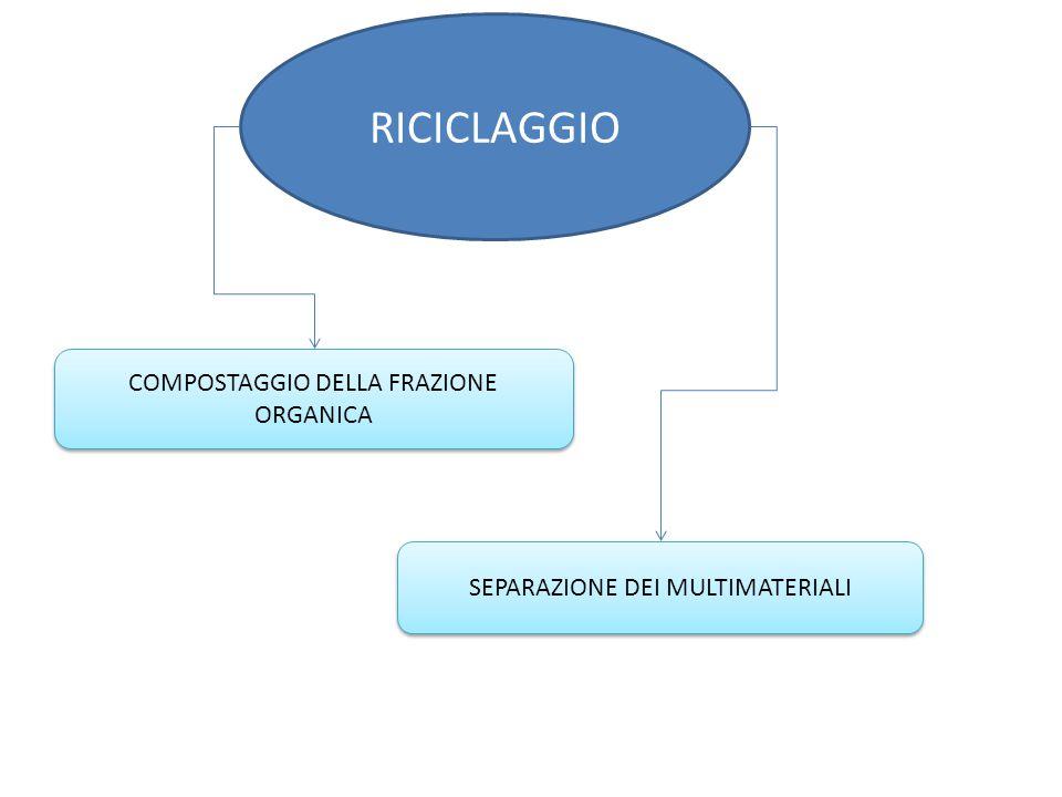 RICICLAGGIO COMPOSTAGGIO DELLA FRAZIONE ORGANICA