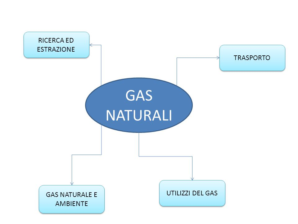 GAS NATURALE E AMBIENTE