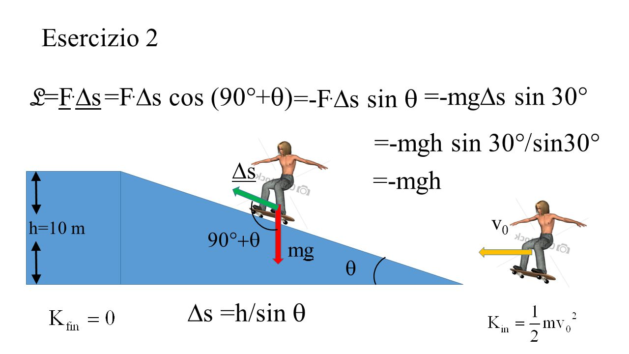 Esercizio 2 L=F.Ds =F.Ds cos (90°+q) =-mgDs sin 30° =-F.Ds sin q