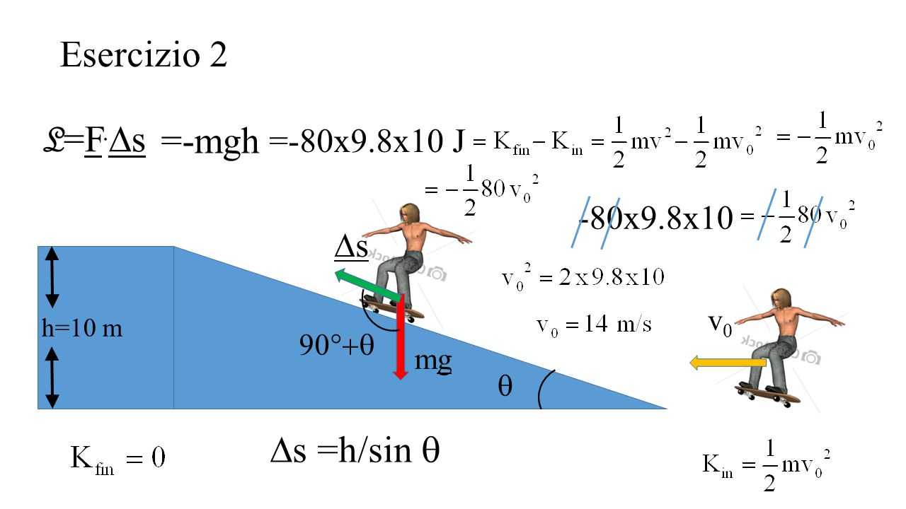 Esercizio 2 L=F.Ds =-mgh Ds =h/sin q Ds =-80x9.8x10 J -80x9.8x10 v0