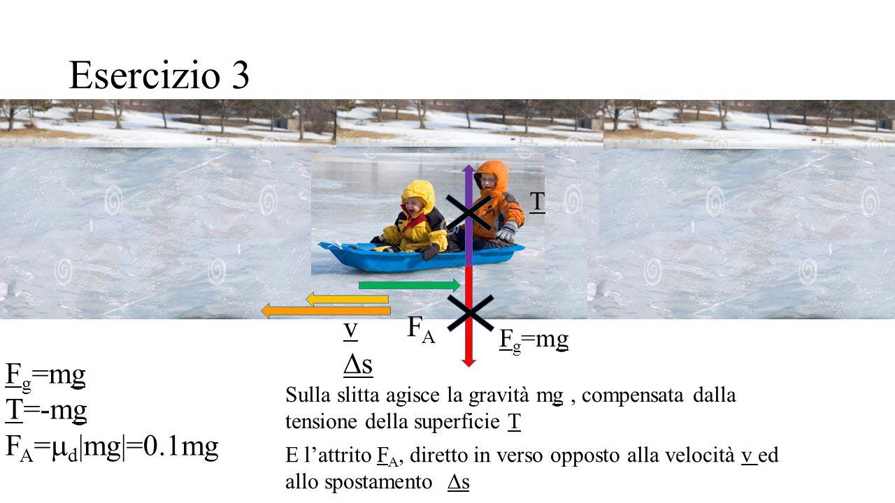 Esercizio 3 v Ds FA Fg=mg T=-mg FA=md|mg|=0.1mg T Fg=mg