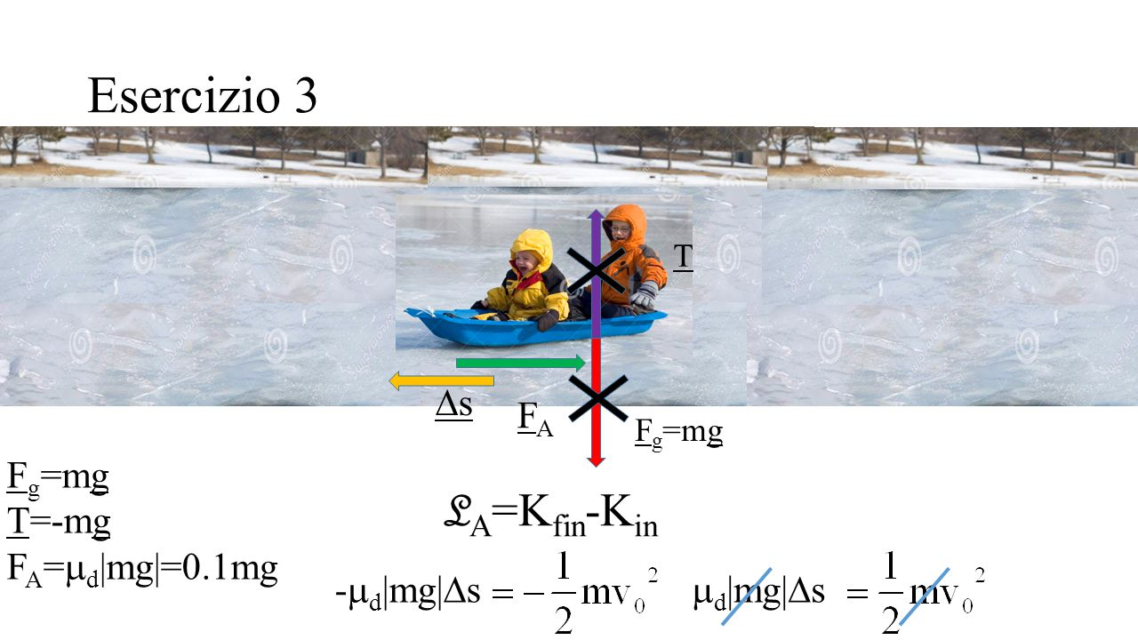Esercizio 3 LA=Kfin-Kin Ds FA Fg=mg T=-mg FA=md|mg|=0.1mg -md|mg|Ds