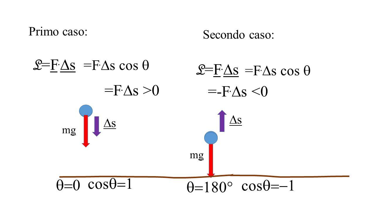 L=F.Ds L=F.Ds =F.Ds >0 =-F.Ds <0 cosq=1 q=0 cosq=-1 q=180°