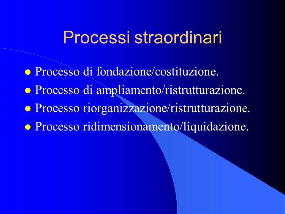 Processi straordinari