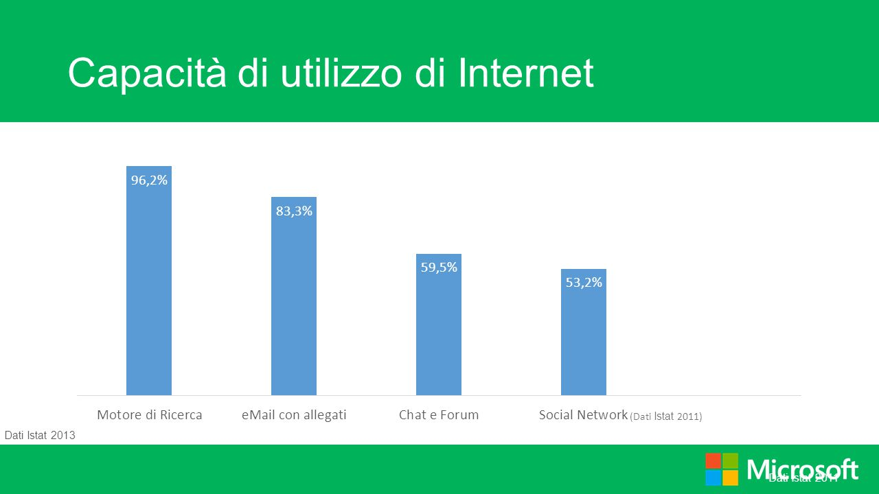 Capacità di utilizzo di Internet