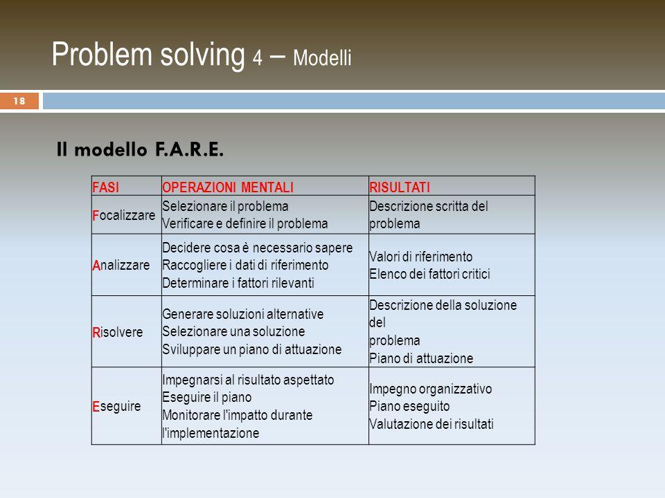 Problem solving 4 – Modelli