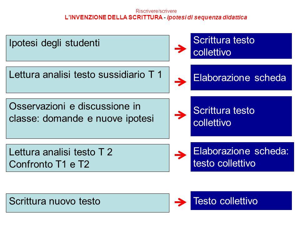Scrittura testo collettivo Ipotesi degli studenti