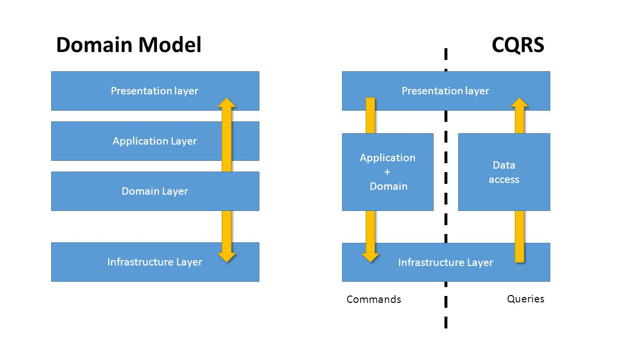 Domain Model CQRS Presentation layer Presentation layer