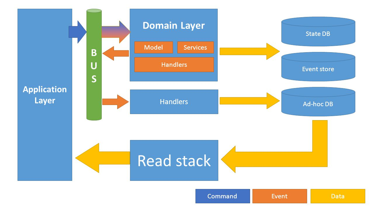 Read stack Domain Layer B U S Application Layer Handlers Model