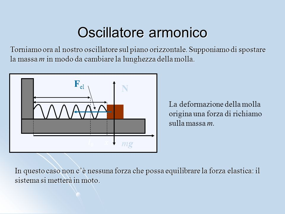 Oscillatore armonico Fel N mg