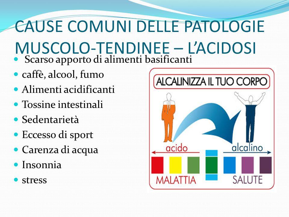 CAUSE COMUNI DELLE PATOLOGIE MUSCOLO-TENDINEE – L'ACIDOSI