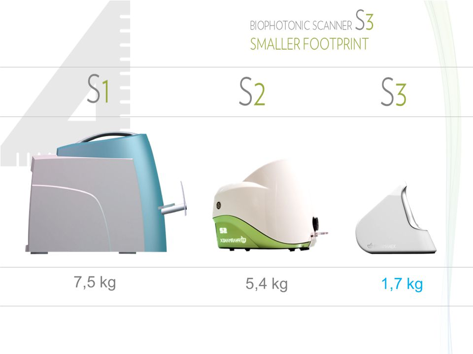 7,5 kg 5,4 kg 1,7 kg SMALLER FOOTPRINTS = DIMENSIONI MINORI