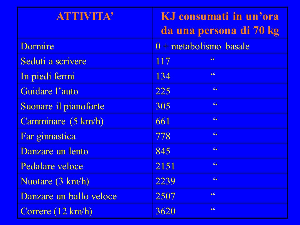 KJ consumati in un'ora da una persona di 70 kg
