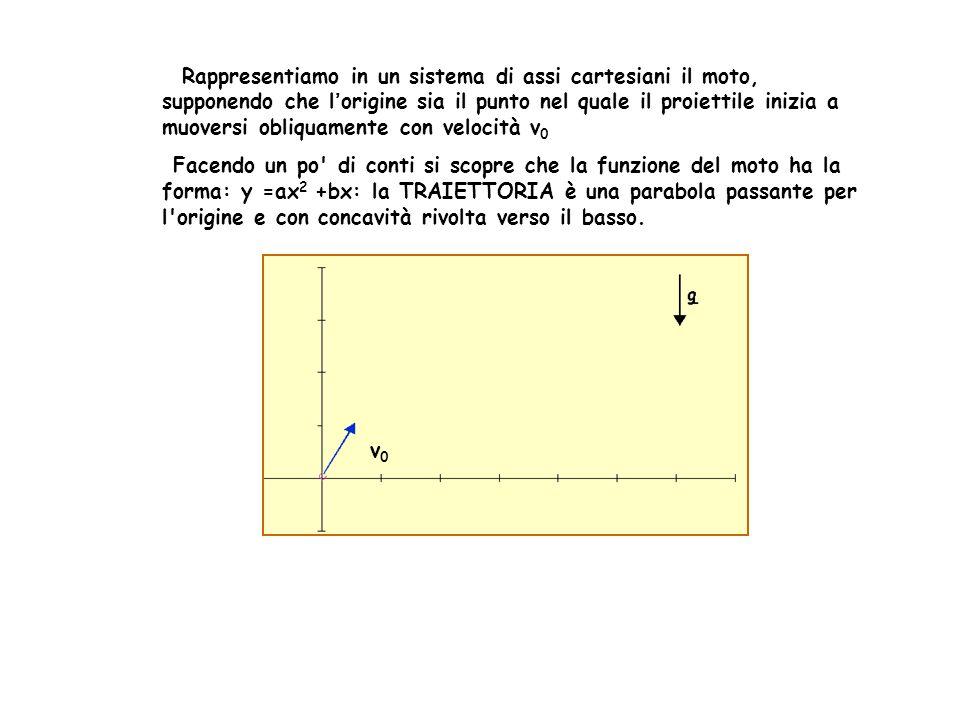 Rappresentiamo in un sistema di assi cartesiani il moto, supponendo che l'origine sia il punto nel quale il proiettile inizia a muoversi obliquamente con velocità v0